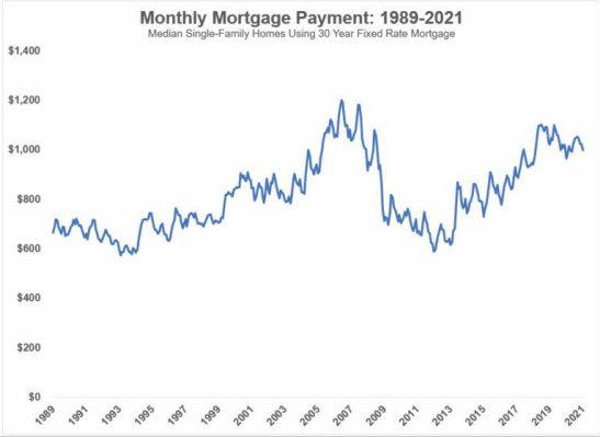hipoteca-media-en-eeuu% - La disonancia cognitiva en el mercado de la vivienda estadounidense