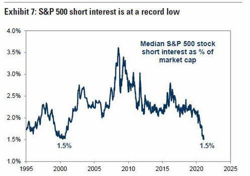 historico-de-cortos% - No vayas contra la tendencia y menos  contra la FED y el Congreso