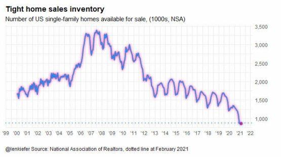 inventario-de-casas-a-la-venta% - La disonancia cognitiva en el mercado de la vivienda estadounidense