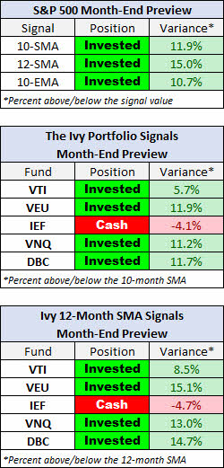 ivy-portfolio-marzo-2021% - Seguimiento a la IVY PORTFOLIO