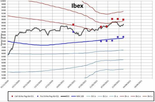 meff-2-29-marzo-2021% - Ibex para abril no pasa de 9000