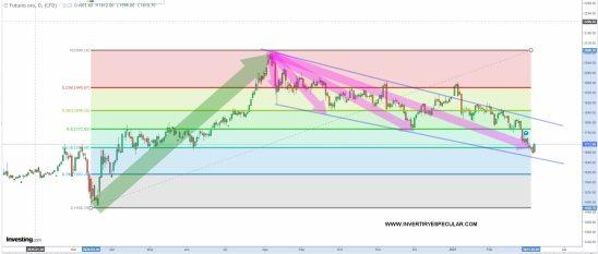 oro-9-marzo-2021% - El Oro marca a fuego los retrocesos de Fibonacci