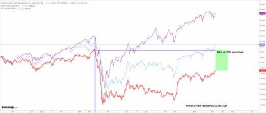 retrso-ibex% - Los  retrasos bursátiles  de la vergüenza de Euro Stoxx e Ibex vs SP500