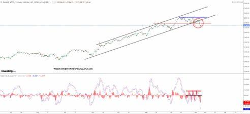 ruseell-2000-5-marzo-2021% - Las divergencias bajistas han avisado o están avisando