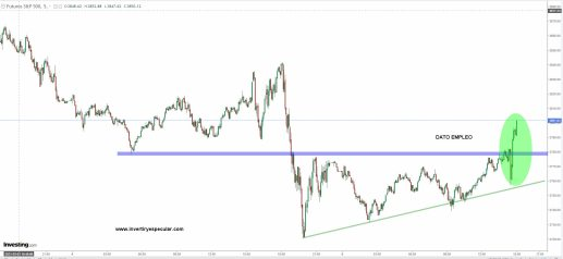 sp500-5-mnutos-5-marzo-2021% - SP500 en cinco y sesenta minutos