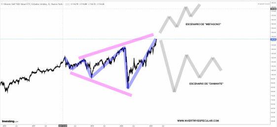 value-15-marzo-2021% - Teníamos razón gracias a los gráficos y no a la información financiera