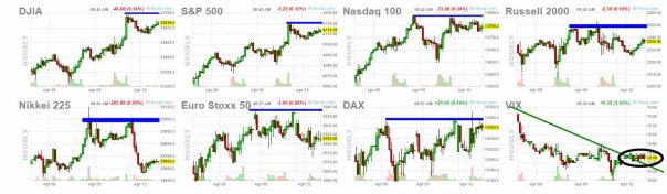 12-abril-indices-usa% - Vamos ver si hoy se empieza a corregir algo