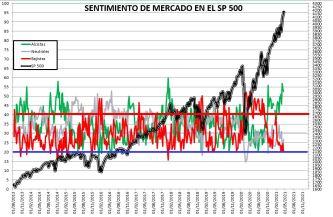 2021-04-22-11_01_08-SENTIMIENTO-DE-MERCADO-SP-500-Excel% - SENTIMIENTO DE MERCADO 21/04/2021