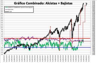 2021-04-29-11_22_55-SENTIMIENTO-DE-MERCADO-SP-500-Excel% - SENTIMIENTO DE MERCADO 28/04/2021