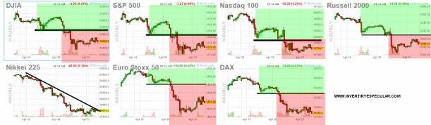 21-abril-futuros-21% - Marcamos filtros para creer que los mercados van a seguir corrigiendo