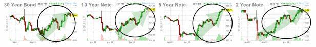7-abril-cierre-bonos% - Ya es que nos unimos a la petición de una corrección técnica