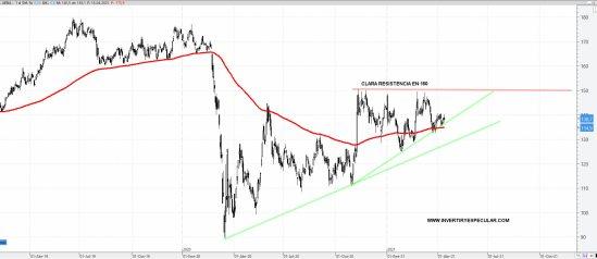 AENA-19-ABRIL-2021% - A Aena no le pasa nada, es el mercado quien nos desquicia