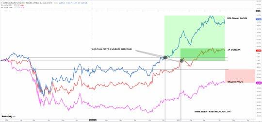 BANCA-EEUU-14-ABRIL-2021% - La Banca estadounidense sigue muy fuerte