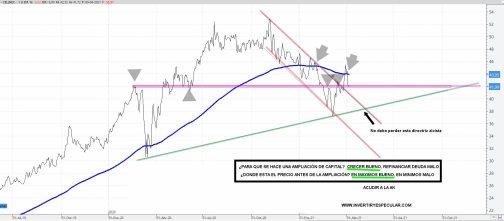 CELLNEX-12-ABRIL-2021% - Seguimiento AK de Cellnex:  precio por debajo de las nuevas