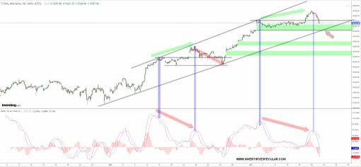 DAX-20-ABRIL-2021% - Dax parece que decide a cobrar divergencia bajista