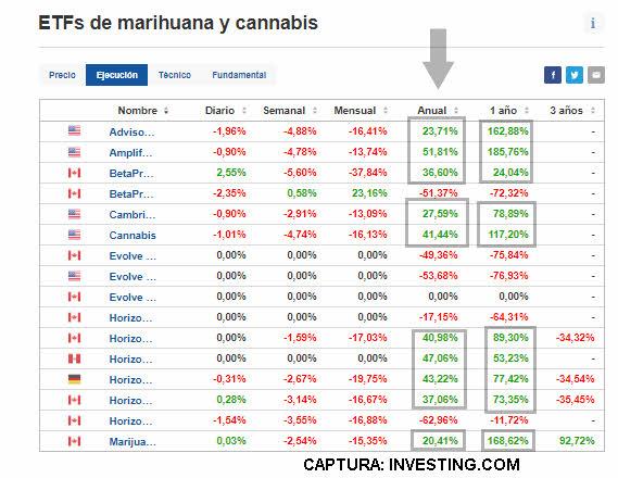 ETF-MARIHUANA-20-ABRIL-2021% - ¿La marihuana un activo a tratar como una commoditie más?