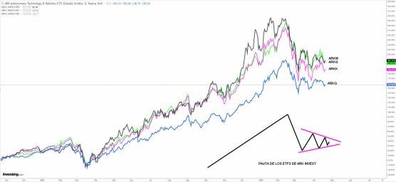 ETFS-ARK-22-ABRIL-2021% - Seguimiento a los ETFs de ARK INVEST