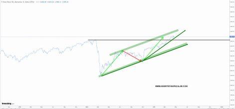 EURO-STOXX-23-ABRIL-2021% - Esperamos muy poco más antes de una corrección técnica relevante