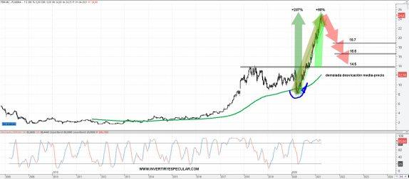 FLUIDRA-6-ABRIL-2021% - Fluidra al Ibex por Bankia ¿comprar, vender, mantener?