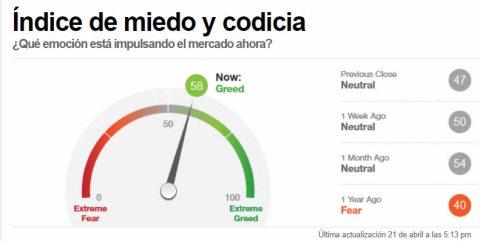 INDICADOR-MIEDO-22-ABRIL-2021% - Sentimiento de mercado a cierre de sesión
