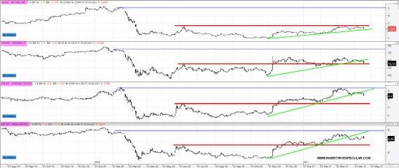 LAS-MAS-EXPUESTAS-AL-COVID% - La gran paradoja bursátil de ayer en nuestro mercado