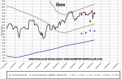MEFF-1-26-ABRIL-2021% - Los operadores institucionales no se deciden con el Ibex