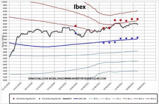 MEFF-2-12-ABRIL-2021% - No esperamos nada relevante  del Ibex en este vencimiento