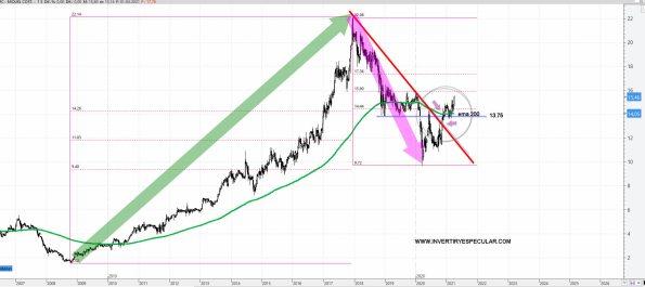 MIQUEL-I-COSTA-6-ABRIL-2021% - Miquel i Costa ¿fin de una corrección estructural?