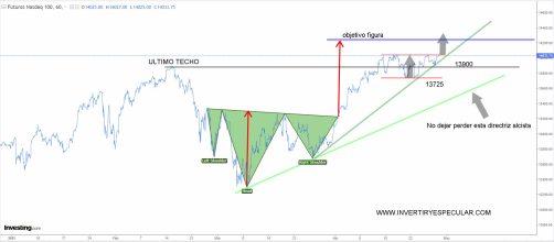 NASDAQ-29-ABRIL-2021% - Trading-map del futuro del Nasdaq