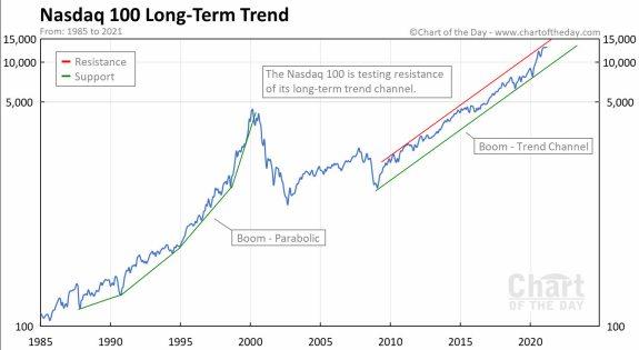 NASDAQ-LARGO-PLAZO-6-ABRIL-2021% - Nasdaq y Russell en gráfico de ultralargo plazo