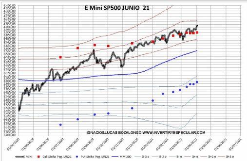 OPSCIONES-SP-1-6-ABRIL-2021% - Mantenemos estable rango operativo en este vencimiento de junio