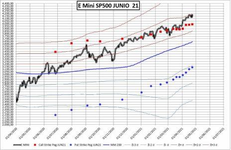 PRECIO-VS-MEDIA-CALL-PUT-27-ABRIL% - Fe de errata: corregimos artículo mercado opciones SP500