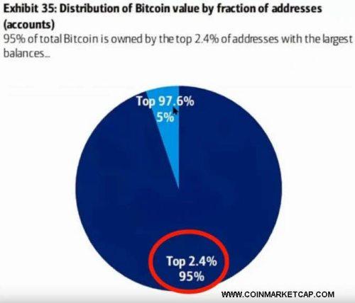 PROPIETARIOS-DEL-BITCOIN% - Por qué hay que tener mucho cuidado con el Bitcoin