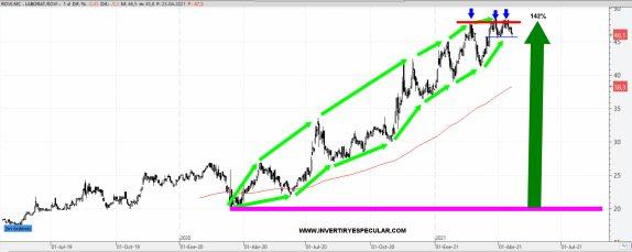 """ROVI-26-ABRIL-2021% - El covid ha supuesto también  """"grandes oportunidades"""""""