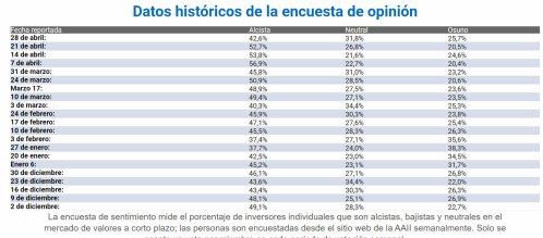 SENTIMIENTO-DE-MERCADO-29-ABRIL-2021% - Fuerte bajada de los alcistas  pero para aumentar indecisos