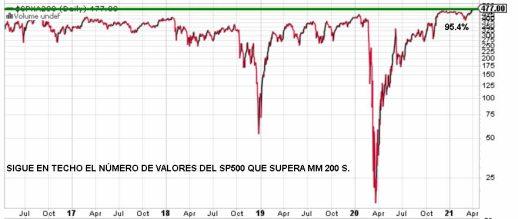 VALORES-SOBRE-MM200-15-ABRIL-2021% - ¿Wall Street en máximos y el sentimiento neutro?