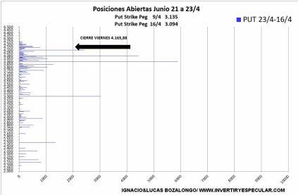 VARAICION-PUT-27-ABRIL% - Fe de errata: corregimos artículo mercado opciones SP500
