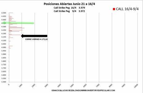 VARIACION-CALL-20-abril-2021% - En en el mercado de opciones se frena el ímpetu alcista
