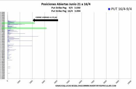 VARIACION-PUT-SP-20-abril-2021% - En en el mercado de opciones se frena el ímpetu alcista