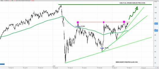VINCI-12-ABRIL-2021% - Dos acciones muy distintas con mucho parecido técnico