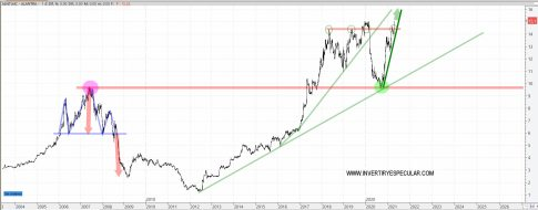 alantra-30-abril-2021% - Alantra a por la subida libre