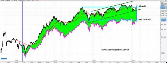 alba-vs-ibex% - El curioso caso de la Corporación Financiera Alba, un valor joya