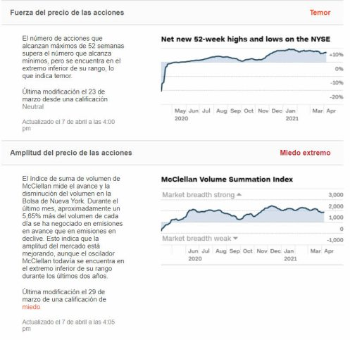 amplitud-de-mercado-8-abril-2021% - La FED no cambiará su política expansiva
