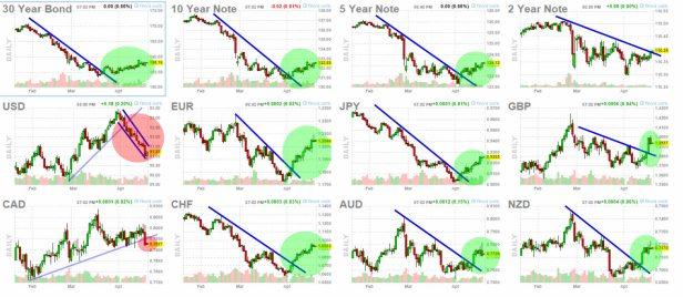 bonos-y-forex-21-abril-2021% - Repasando Oro, Bonos y Forex