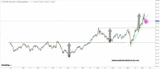 bric-27-abril-2021-1% - Los BRIC no están como Wall Street