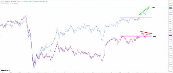 """dax-vs-ibex-13-abril-2021% - El Ibex """"quemacerebros"""" 35 en vez de cotizar pisa huevos"""