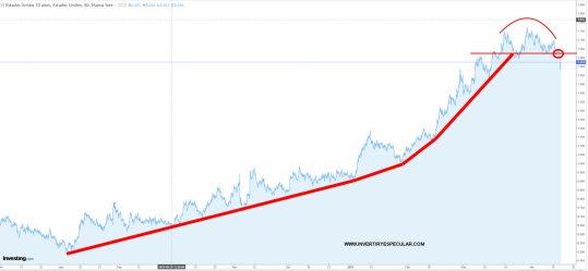 deuda-publica-10-anos-usa-16-abril% - La FED parece haber girado la curva de la rentabilidad de la deuda