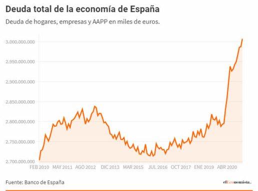 endeudamiento-espanol-23-abril% - La progresía española siempre invita a los vulnerables con el dinero de la clase media