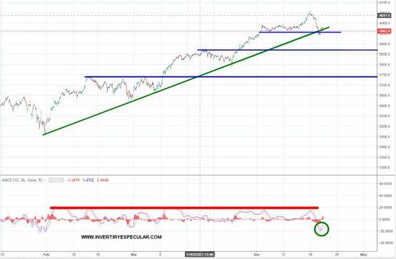 euro-stoxx-21-abril-2021% - Qué difícil se pone el mercado