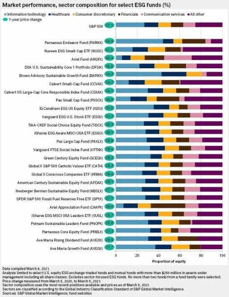 fondos-esg-vs-sp500% - La etiqueta ESG en fondos/ETF funciona muy bien